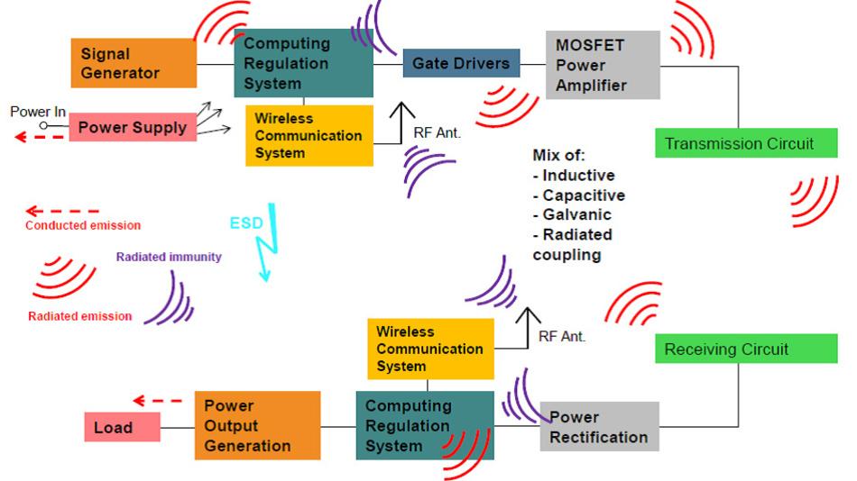 Bild 2. Schematische Darstellung eines WPT-Systems mit den möglichen EMV-Phänomenen, die ein Entwickler bei seiner Arbeit berücksichtigen muss.