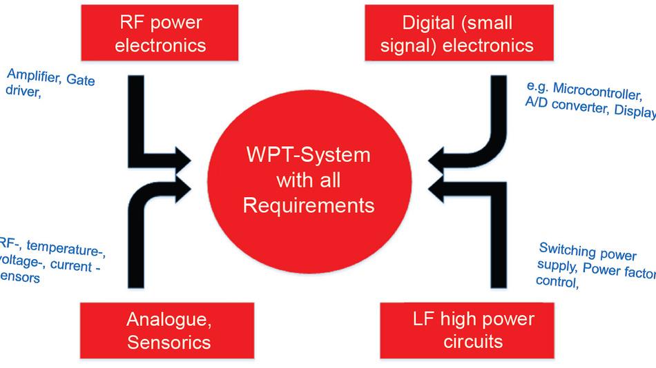 Bild 1. In einem Wireless-Power-System treffen alle Entwicklungs-Disziplinen, bzw. Bereiche zusammen: Analogtechnik und Digitaltechnik, Kleinsignalverarbeitung und Leistungselektronik, Stromversorgung und HF-Technik.