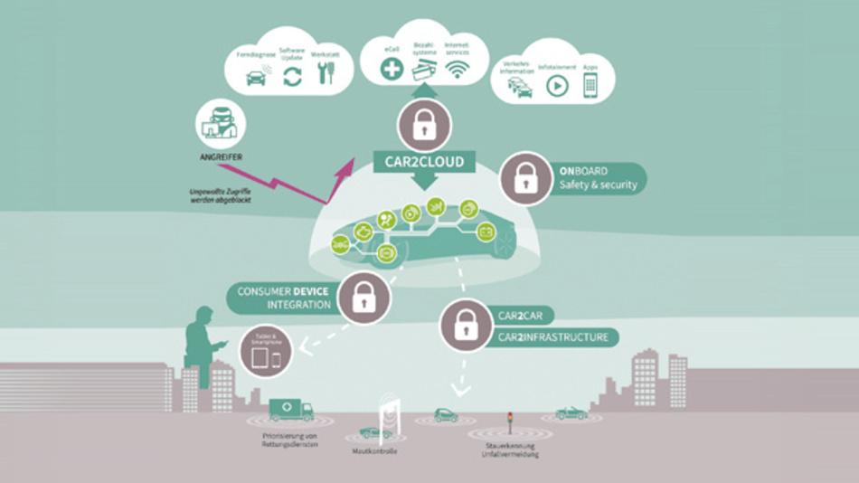 Bild 1: Für die Kommunikation ist künftig auch eine ständige Datenverbindung mit externer Infrastruktur oder externen Geräten erforderlich.
