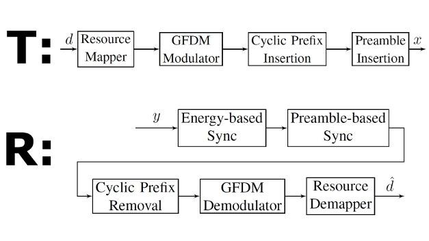 Das in GNURadio implementierte Sender-Empfänger-Modell.