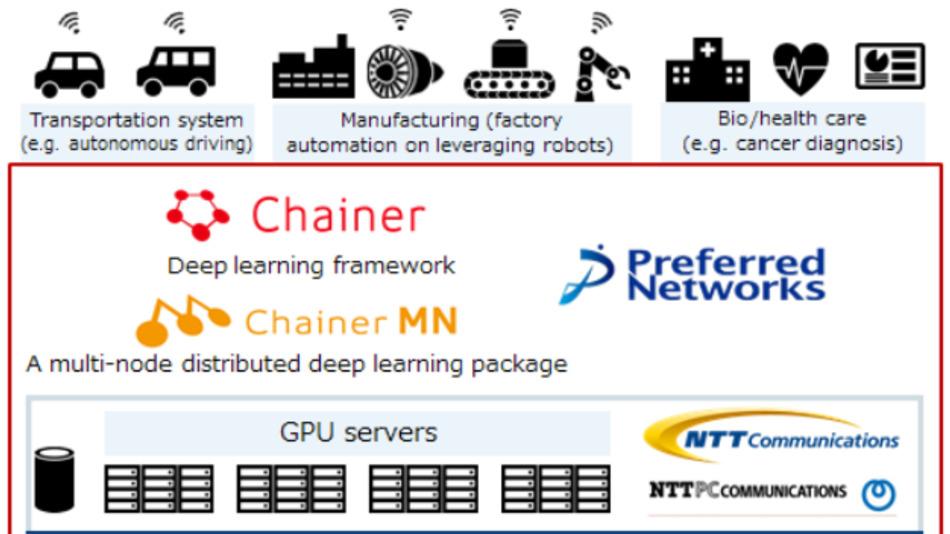 Der Aufbau des Supercomputers MN-1 von Preferred Networks zählt zu den leistungsstärksten privat betriebenen Industrie-Supercomputern und erreicht mit 1064 GPUs von Nvidea 4,7 PFLOPS. Fanuc und Hitachi gründen jetzt zusammen mit Preferred Networks ein Joint-venture, um KI in Edge-Geräte zu bringen.