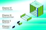 Bild 1. Die verschiedenen Ebenen des 19-Zoll-Aufbausystems gemäß IEC60297. (Bilder: Heitec)