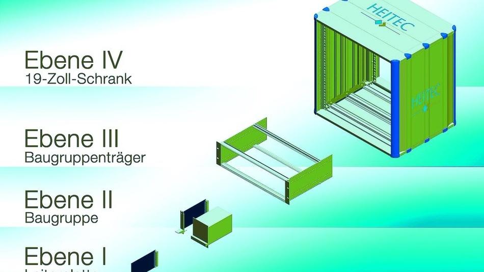 Bild 1. Die verschiedenen Ebenen des 19-Zoll-Aufbausystems gemäß IEC60297