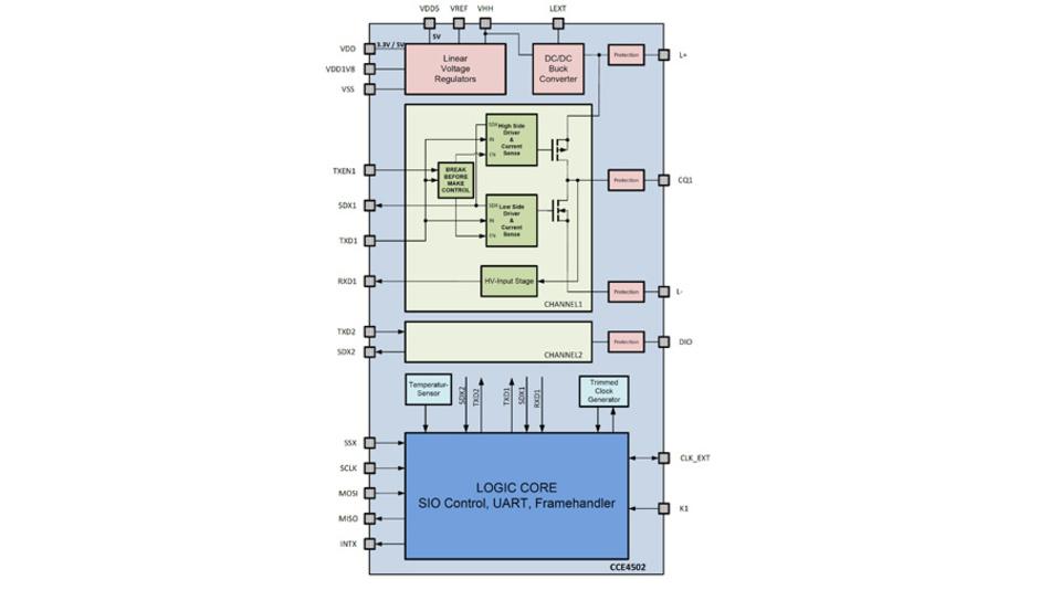 Der neue IO-Link-Transceiver-IC CCE4502 von Creative Chips enthält drei Spannungsregler zur Versorgung externer Schaltungen.