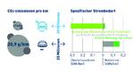 Nutzung von Überschuss-Strom bei Wasserstoff