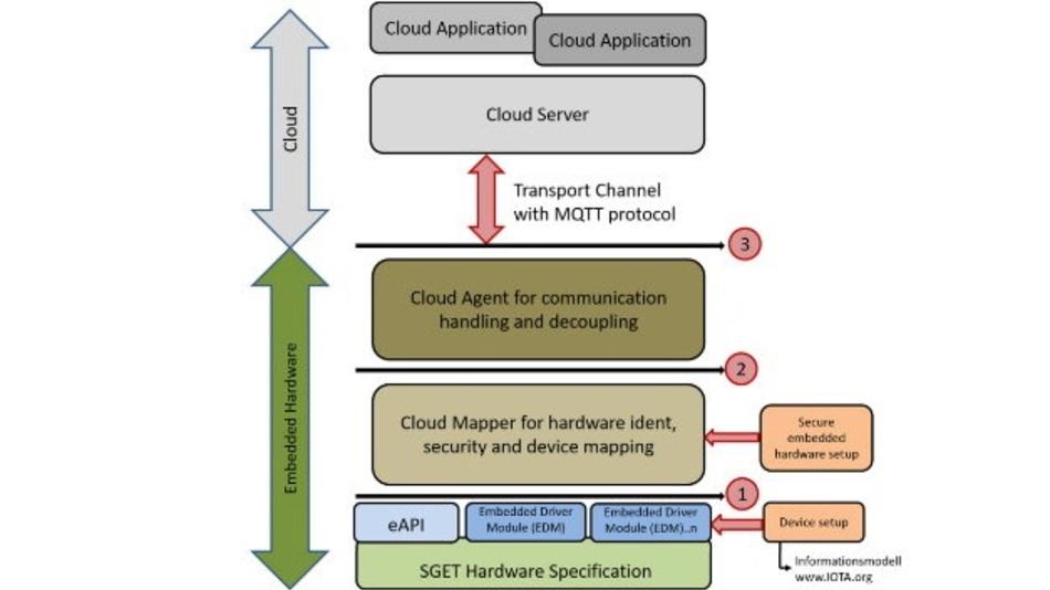 Der Universal IoT Connector nutzt drei Abstraktionsebenen.