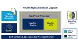 High-Level-Blockdiagramm von NeuPro