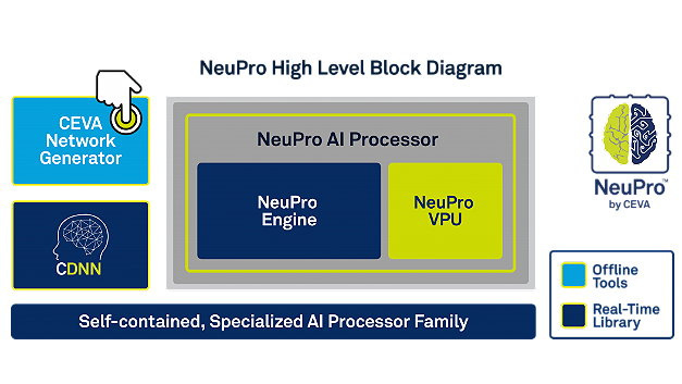 High-Level-Blockdiagramm von NeuPro