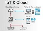 6_Neue Variante des HMI/SCADA-Systems Procon-WEB von GTI-control