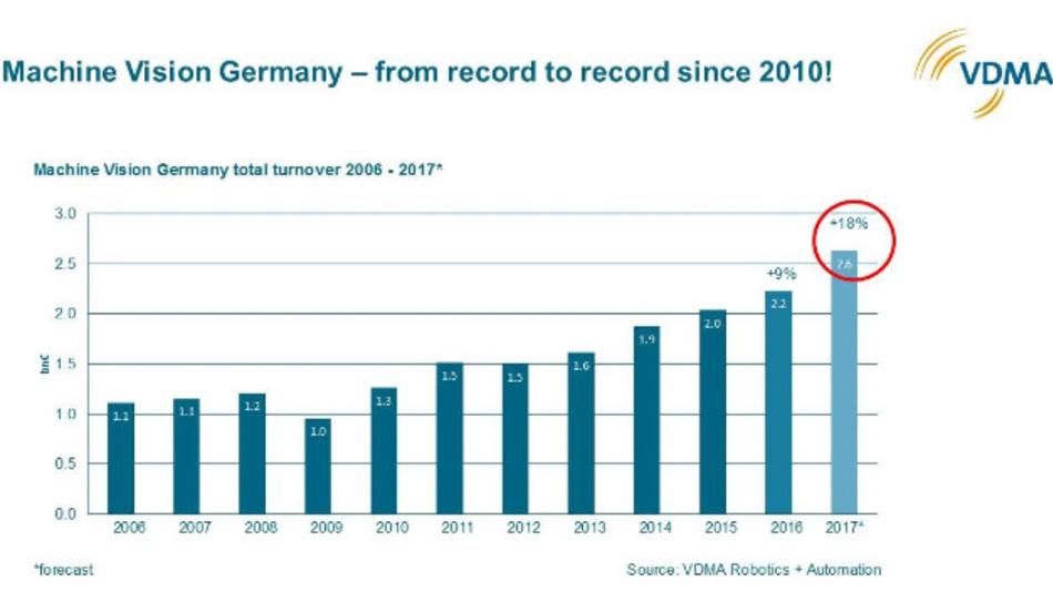 Der Umsatz der deutschen Bildverarbeitungs-Branche von 2006 bis 2017