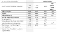 Die Geschäftszahlen im 4. Quartal 2017 von ABB im Vergleich zum Vorjahresquartal
