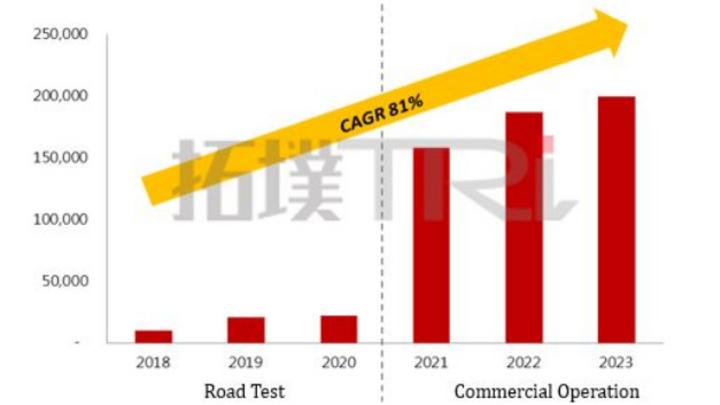 Die Anzahl der selbstfahrenden Taxis wie sie TrendForce bis 2023 prognostiziert