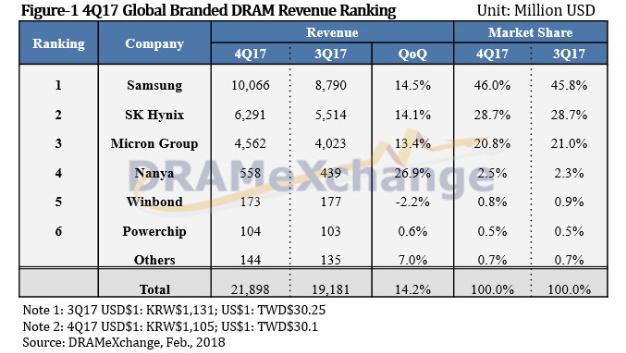 Die Rangfolge der DRAM-Hersteller im vierten Quartal 2017 mit Umsatz in Dollar und Marktanteilen.