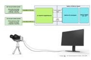 Bild 1. 3D-Live-System bestehend aus einem 3D-Kamerasystem und brillenlosen nutzbaren 3D-Monitor