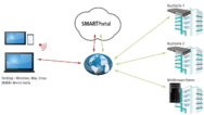 Grafik: SMARTPortal Axing AG