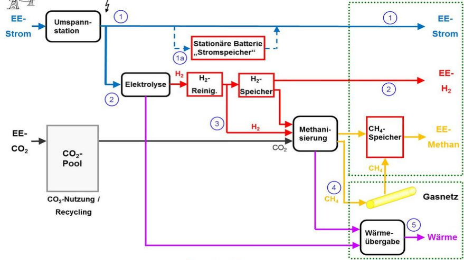 Funktionsprinzip der Multienergiezapfsäule für Strom, Wasserstoff und Methan des ZSW.