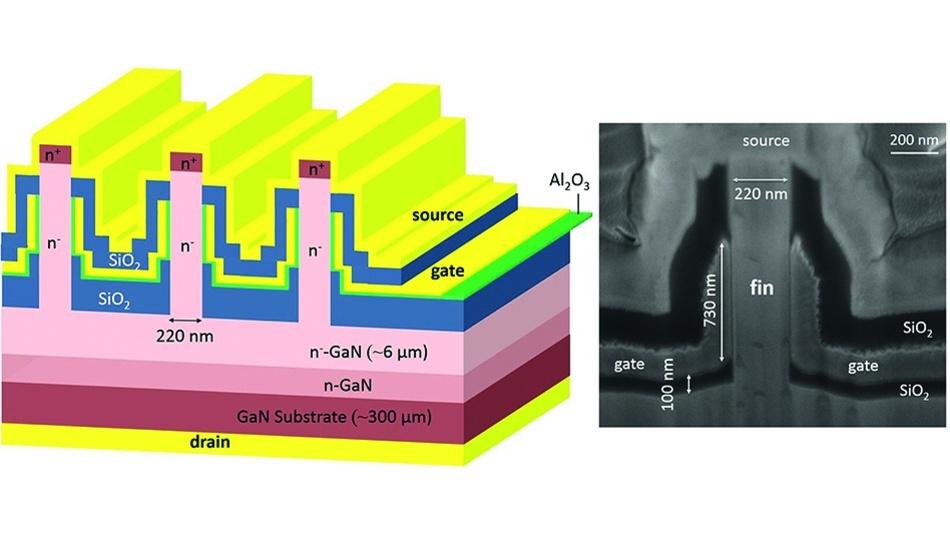 Die vertikalen GaN-Transistoren des MIT weisen oben liegende klingenartige Vorsprünge auf, auch bekannt als »Fins«. Auf beiden Seiten jeder Fin befinden sich die Gate-Kontakte.