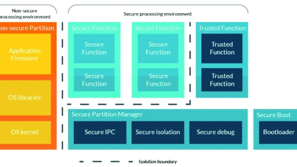 Bild 2: Das PSA-Firmware-Framework isoliert in einem ARMv8-M-Prozessor sichere und nicht sichere Funktionen voneinander und setzt PSA-Spezifikationen um.