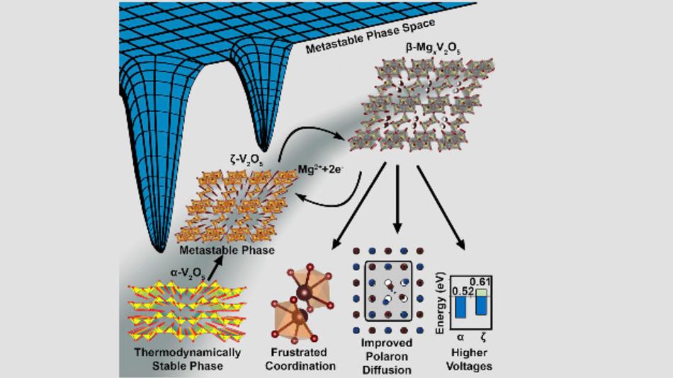 Eine neu gestaltete metastabile Phase aus Vanadiumpentoxid (V2O5) zeigt eine außerordentliche Leistungsfähigkeit als Kathodenmaterial für Magnesiumakkus. Die Grafik vergleicht die konventionellen (rechts) und metastabilen Strukturen von V2O5 (links).