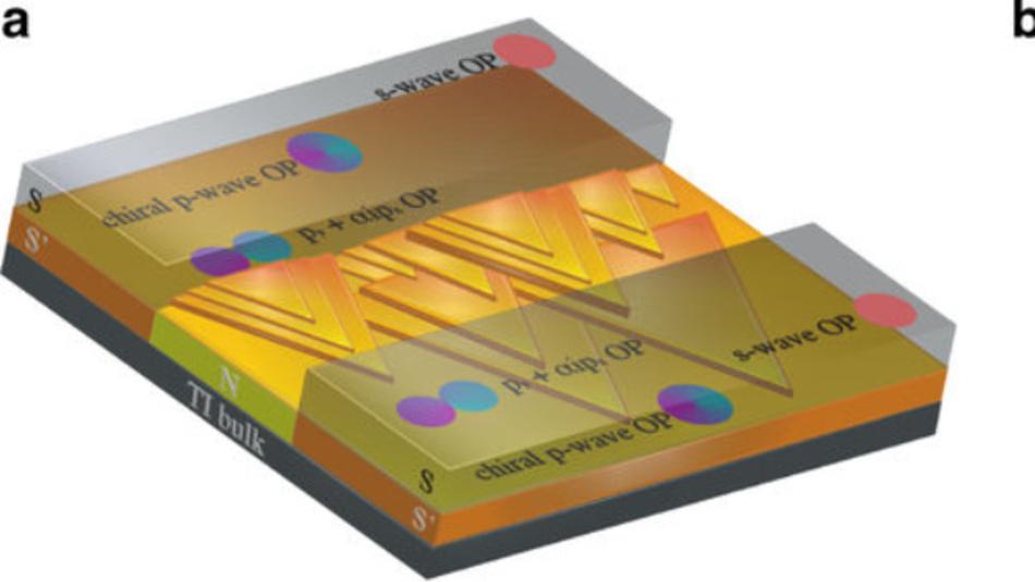 Dreidimensionale Skizze des Bi2Te3-Geräts. Die Al-Elektroden (S) induzieren eine effektive p + s-Wellen-Supraleitfähigkeit auf der Oberfläche des topologischen Insulators.