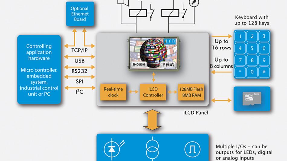 GUI-Entwicklung für embedded Displays: Java auf dem Display | Elektronik