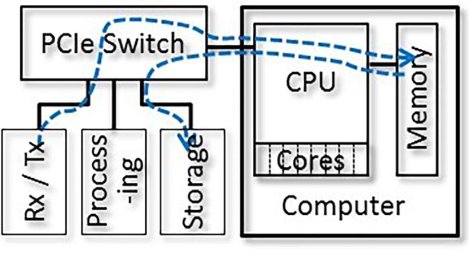 Bild 3: Datenübertragung vom Sender/Empfänger über den Systemspeicher zum Datenträger