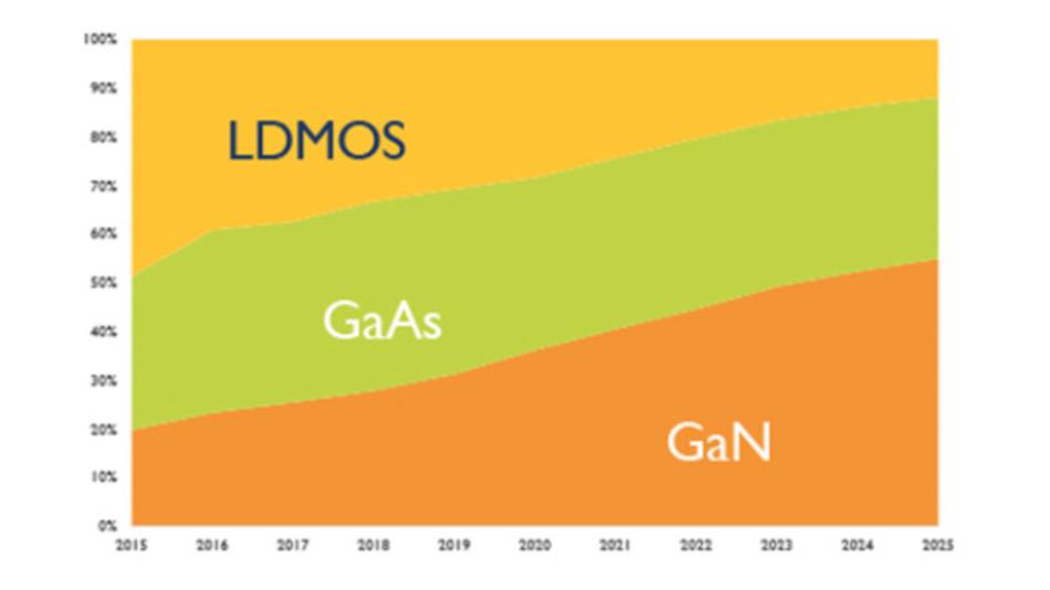 So sehen die Analysten von Yole Développement die Entwicklung des Power-RF-Marktes für Transistoren einer Leistung über 3 W. Insgesamt wächst dieser Power-RF-Markt-Sektor bis 2022 auf über 2,5 Mrd. Dollar.  Der große Gewinner wird die GaN-Technik sein. GaAs bleibt stabil, weil es sich um eine ausgereifte Technik mit gutem Preis-Leistungsverhältnis handelt.