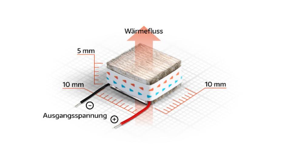 Der oTEG ist nicht größer als ein Zuckerwürfel und lässt sich einfch in Elektronik-Produkte integrieren.