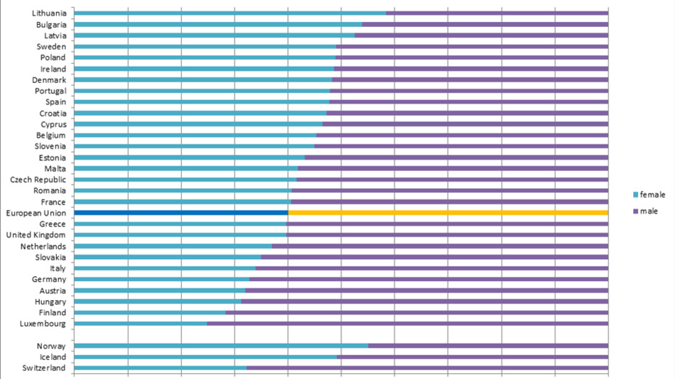 In Litauen, Bulgarien und Lettland arbeiten mehr Frauen in MINT als Männer. Finnland mit seinem viel gepriesenen Schulsystem hingegen liegt an vorletzter Stelle.