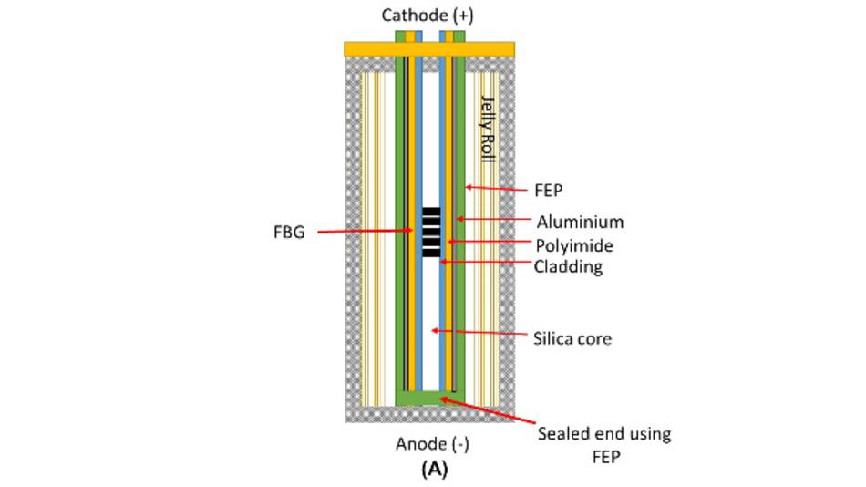 Forscher der Warwick Manufacturing Group an der University of Warwick haben eine Methode entwickelt, um die Innentemperatur von Lithium-Ionen-Akkus in situ präzise zu messen.