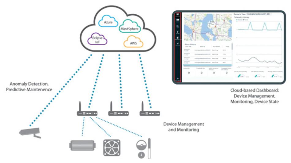 Bild 2: Eine erfolgreiche Gerätemanagement- Strategie muss alle Gateways, End-Node-Geräte  und unter Umständen mehrere Cloud-Back-Ends berücksichtigen.
