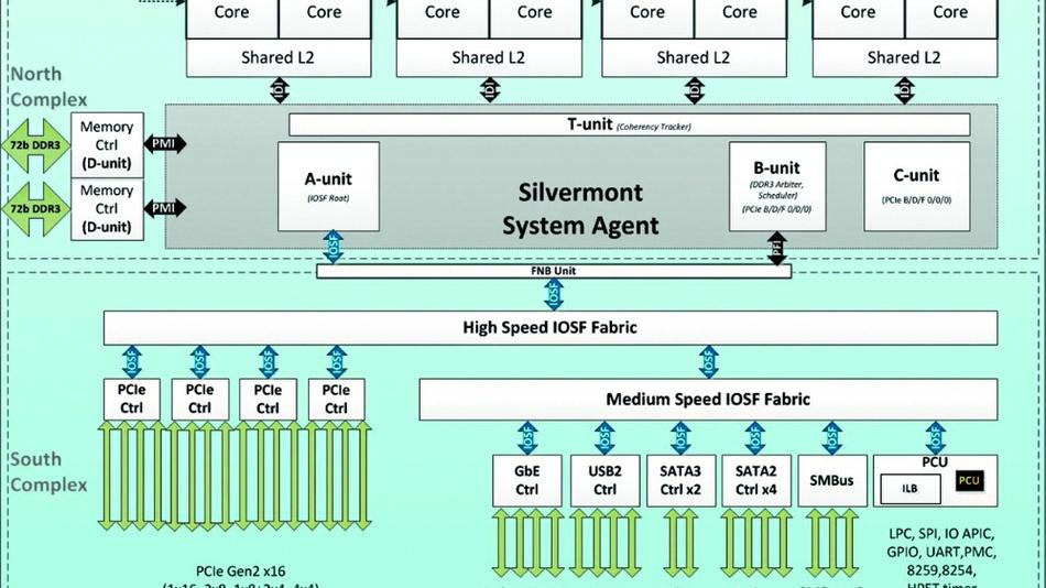 Bild 4: Die Architektur des Atom C2750 mit seinen Silvermont-CPUs.