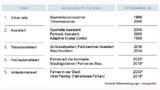 Stufen des autonomen Fahrens gemäß Definition des VDA