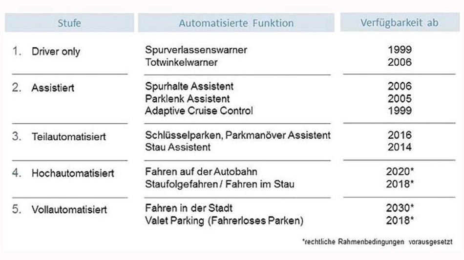 Bild 1. Stufen des autonomen Fahrens gemäß Definition des VDA.