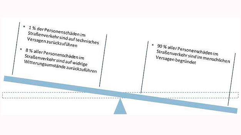 Bild 2. Ursachen von Personenschäden im Straßenverkehr.