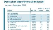 Exportgut Deutscher Maschinen im Jahr 2017