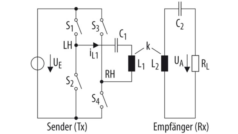 Bild 2. Für die meisten Wireless-Power-Systeme wird die Serienresonanz-Schaltung eingesetzt, da sie eine Leistungssteuerung über das Tastverhältnis erlaubt (LH – linke Halbbrücke, RH – rechte Halbbrücke).