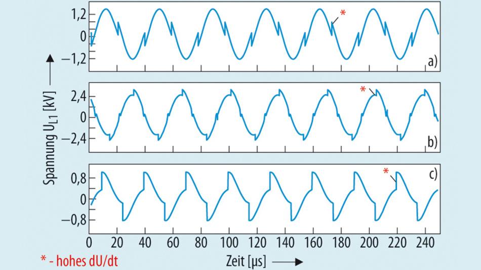 Bild 3. Der Verlauf der Spannung an der Sendespule der Serienresonanz-Schaltung (Bild2) – im Gegentaktbetrieb, Schalter S1 und S4 sowie S2 und S3 schalten gleichzeitig – zeigt in allen Arbeitsbereichen bei f < fr1 (a), f = fr1 (b) und f > fr1 (c) steile Spannungsflanken, die EMV-Probleme verursachen können.