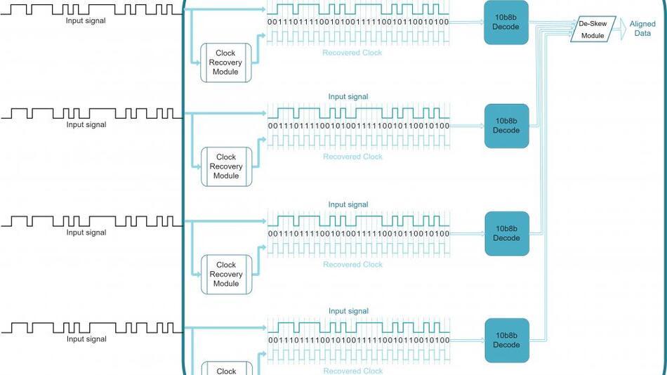 Abbildung 2: Datenströme und Integration der einzelnen Lanes bei SLVS-EC.