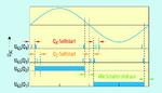 Bild 2. Ausführung des PWM-Signals nach dem AC-Nulldurchgang.