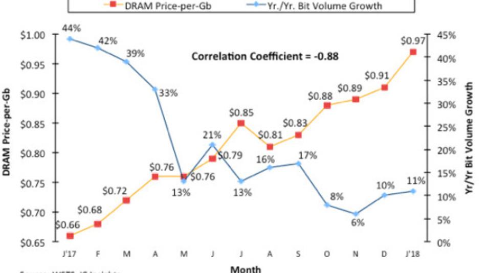 Der DRAM-Preis pro Gb und die Entwicklung der DRAMs gemessen in gelieferten bits