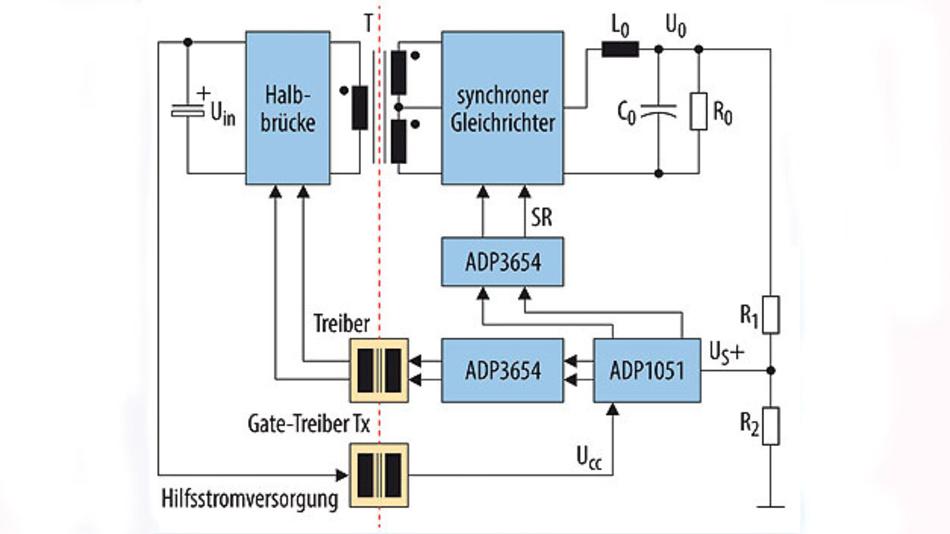 Bild 1. Gate-Treiber-Transformator: Der sekundärseitige Regler ADP1051 sendet PWM-Signale an den MOSFET-Treiber ADP3654.