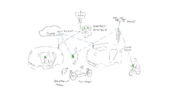 Gesamtkonzeptzeichnung zum autonomen Fahren