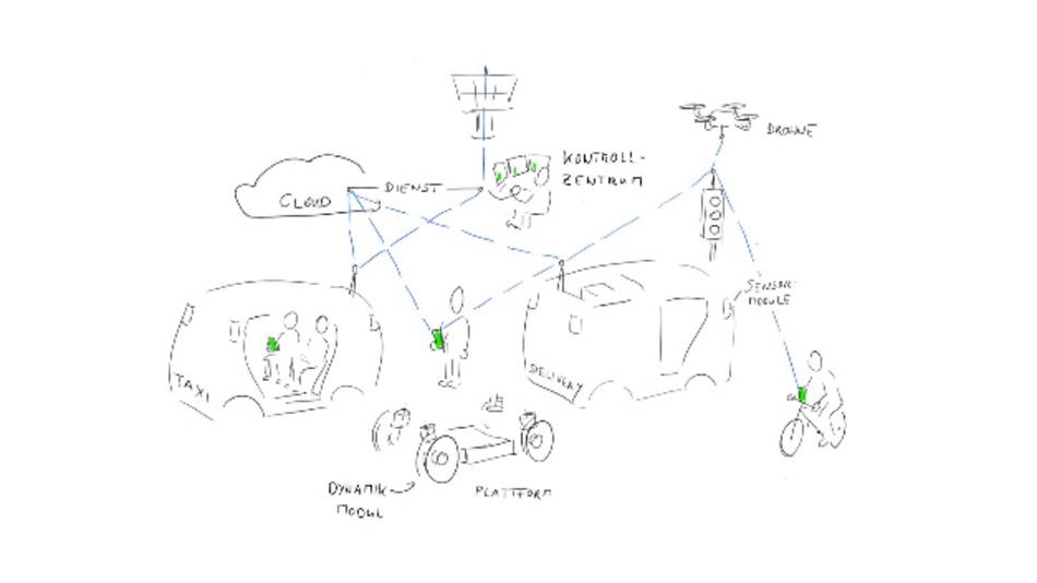 Zeichnung des Gesamtkonzepts innerhalb des Forschungsprojekts.