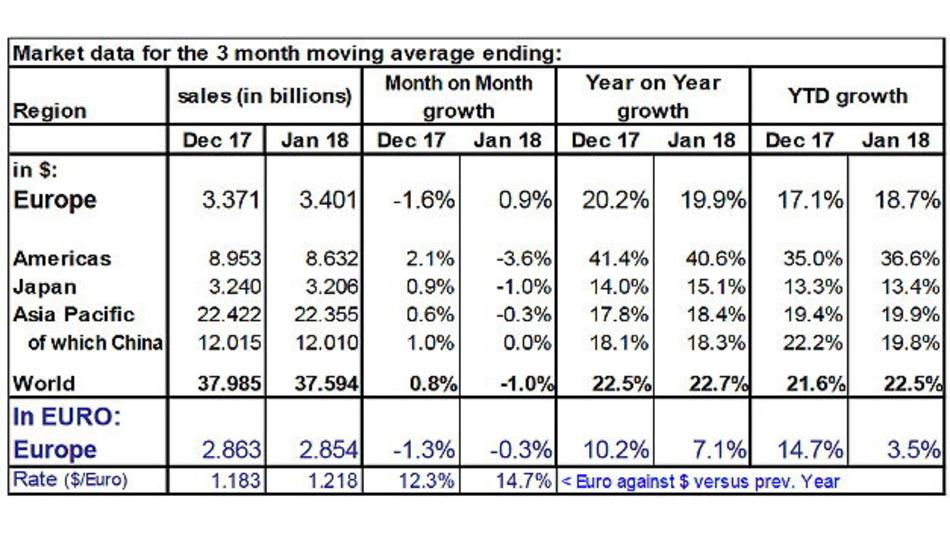 Die Entwicklung Wachstum des weltweiten Halbleitermarktes im Januar 2018 sowie in den Weltregionen