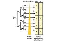 1_Risikograph der DIN EN ISO 13849-1