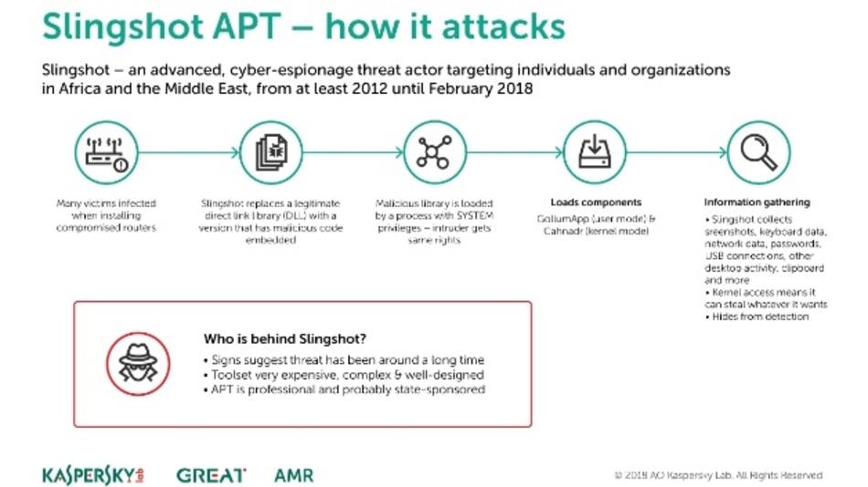 Vor Cyberspionage-Malware wird gewarnt