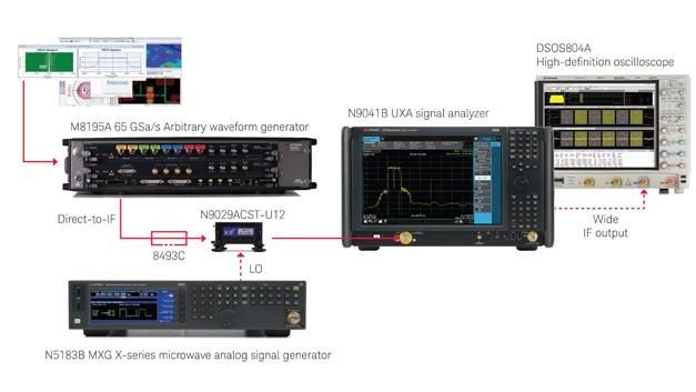 Lösung für die Analyse und Erzeugung von Automobilradar-Signalen: die Keysight E8740A