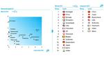 China bei Herstellerländern von Elektroautos an Spitze