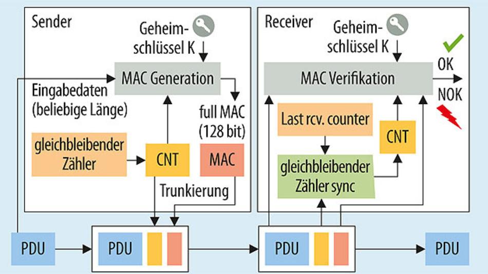 Bild 1. Nachrichten-Authentifizierung und Freshness-Verifizierung mit dem SecOC-Modul.